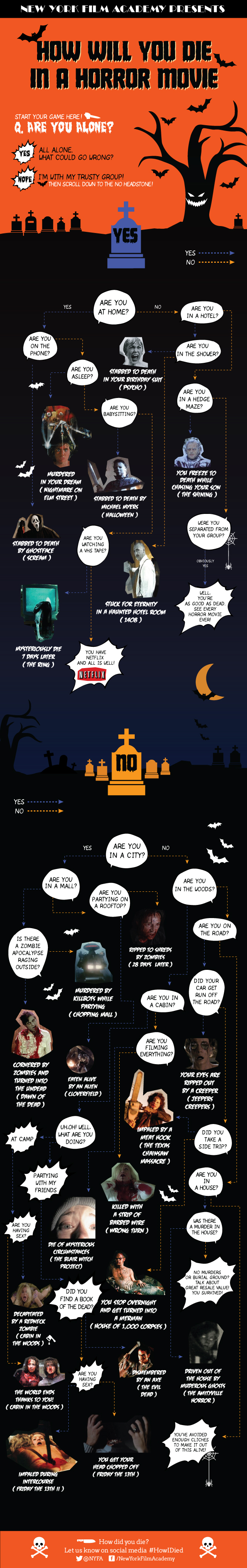 Learn how you will die in a horror movie
