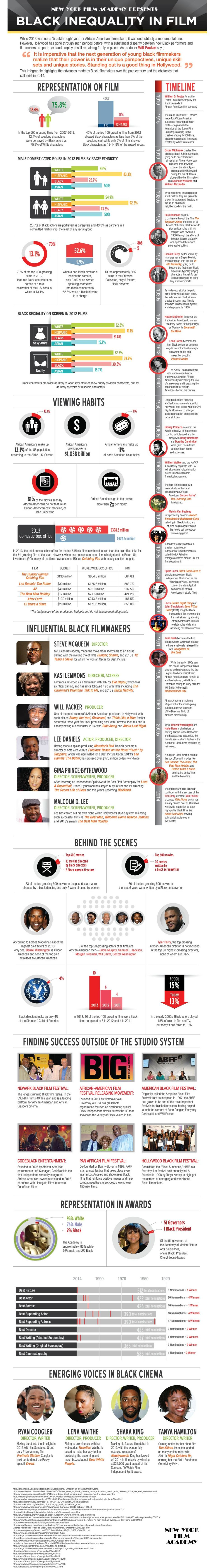 New York Film Academy takes a look at black inequality in film