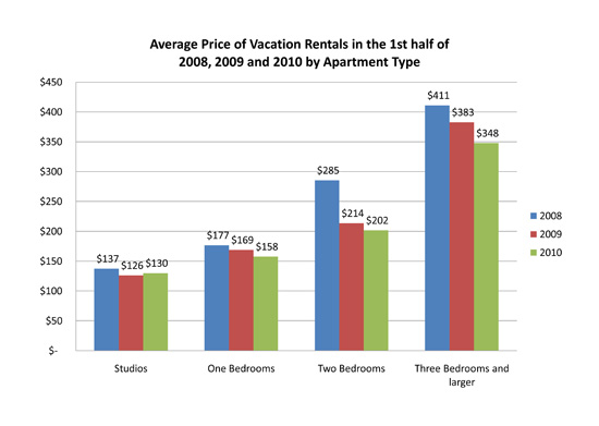 2010 1st half new york vacation rental market report: prices