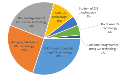NYS GIS Association role of members in the use of GIS Technology