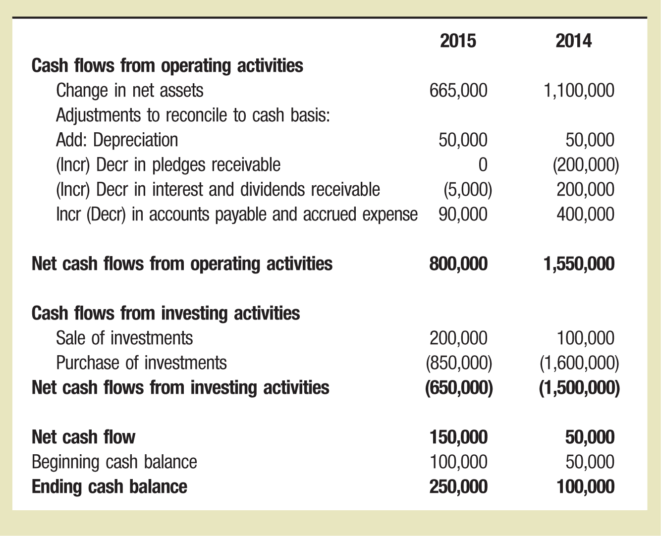 Preparing The Statement Of Cash Flows Using The Direct
