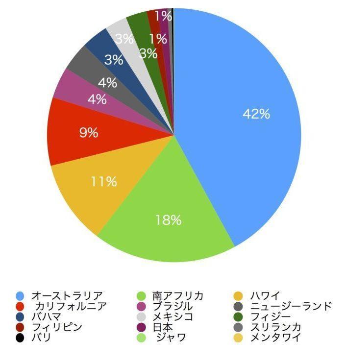 各国別サメによる事故件数の円グラフ