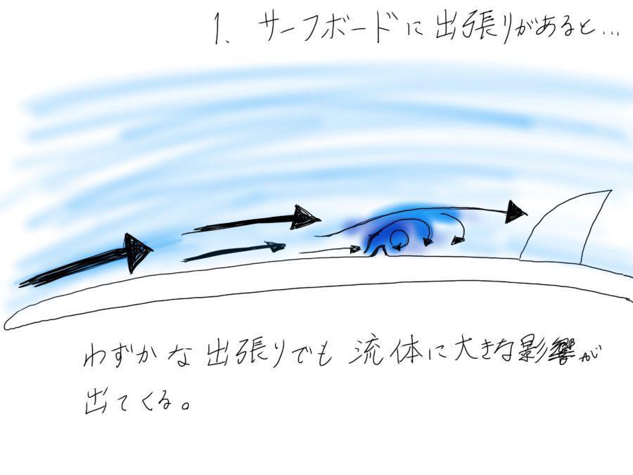 サーフボードの凹みが与える流体への影響