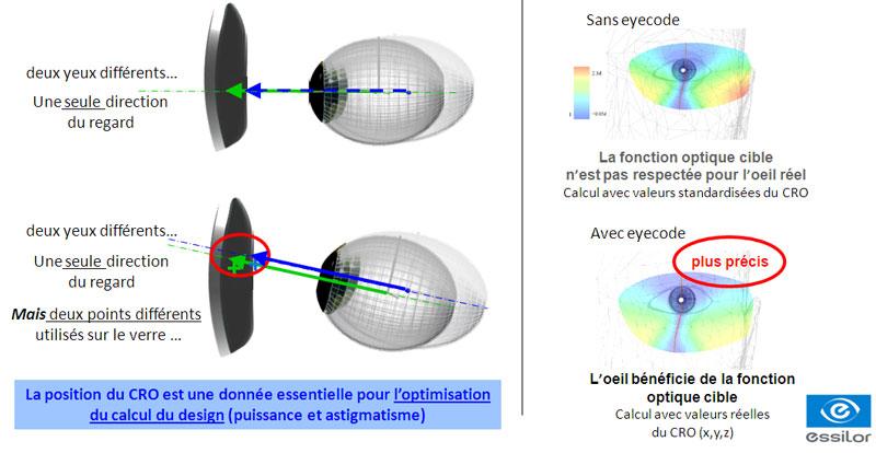 Alors qu une prescription classique vous procure une vision claire, avec la  personnalisation Eyecode, vous expérimentez UNE VISION INSTANTANÉE ET SANS  ... 67690c86553c