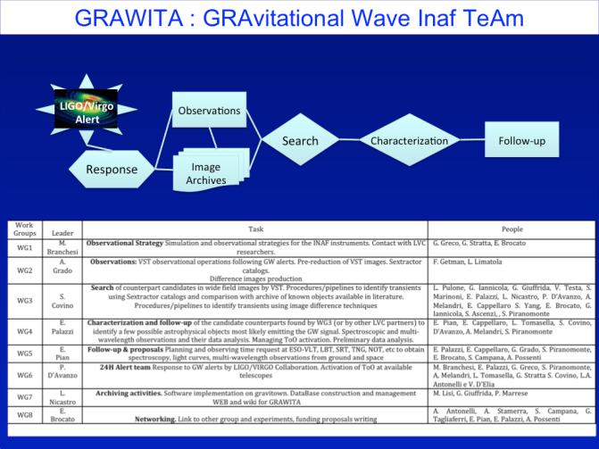 gravita3