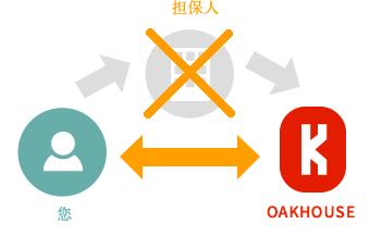 什麼是OAKHOUSE? OAKHOUSE被選擇的理由 OAKHOUSE