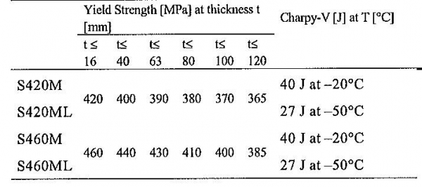Table 1 Mechanical properties of higher strength TMCP steel according to EN 10025-4 (Part 1)