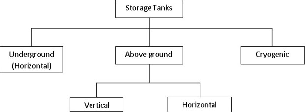 Common types of Storage Tanks