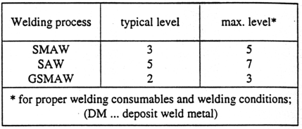 Table 3: Maximum Hydrogen Level (m1/100 g DM) of Recommended Welding Consumables