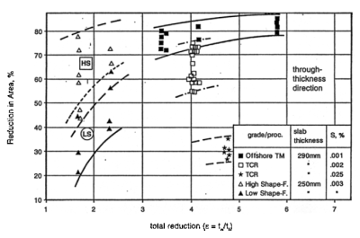 Figure 7: Effect of HS on R.A. values