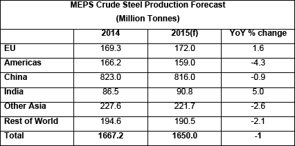 MEPS Crude Steel Production Forecast