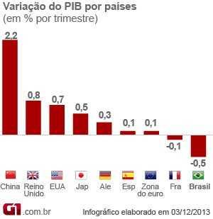 pib-paises-materia