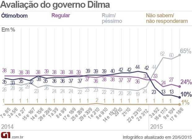 avaliacao-governo-dilma-datafolha-20-06