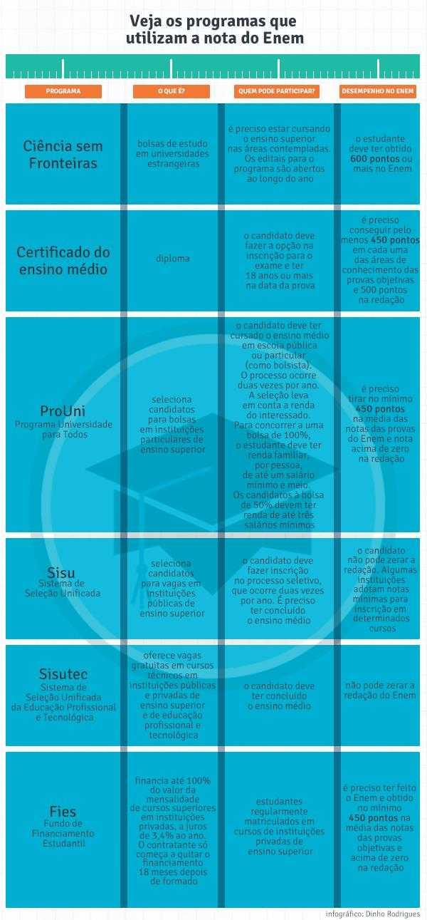 infografico_enem