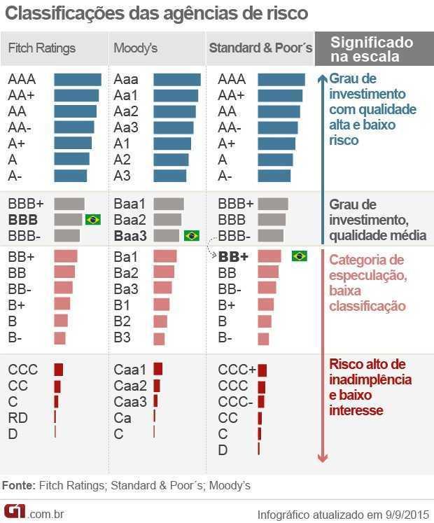 classificacao-das-agencias-de-risco-grau-de-investimento_1