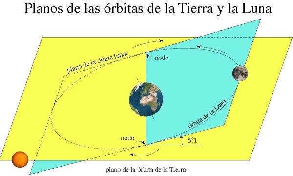 Orbitas de Tierra y Luna