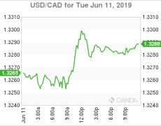 USD/CAD Canadian Dollar Lower as Dollar Shakes Off Fed Rate Cut Pressure