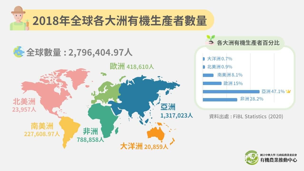20201112 2018年各大洲有機生產者數量及其百分比二修