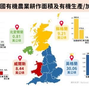 2019年英國有機農業耕作面積及有機生產/加工者概況