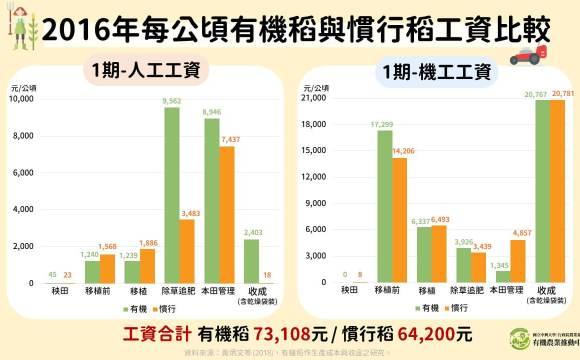 2016年有機稻與慣行稻每公頃平均工資比較