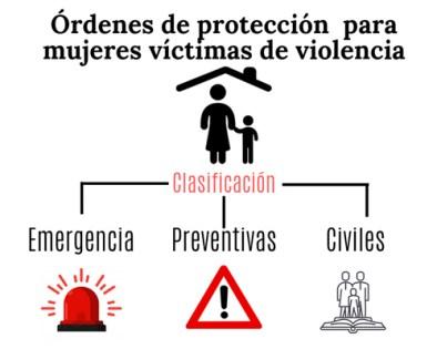 Mujeres víctimas de violencia pueden recurrir a órdenes de protección: PJE