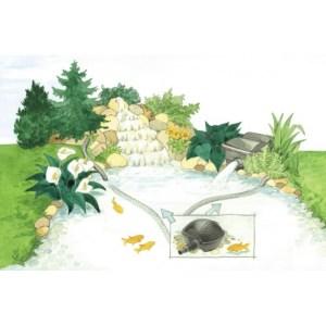 Pondomax eko 1500 – Potopna pumpa za manje spoljne fontane
