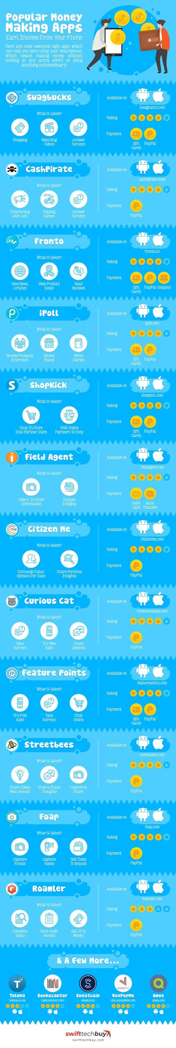 popular money making apps infographic