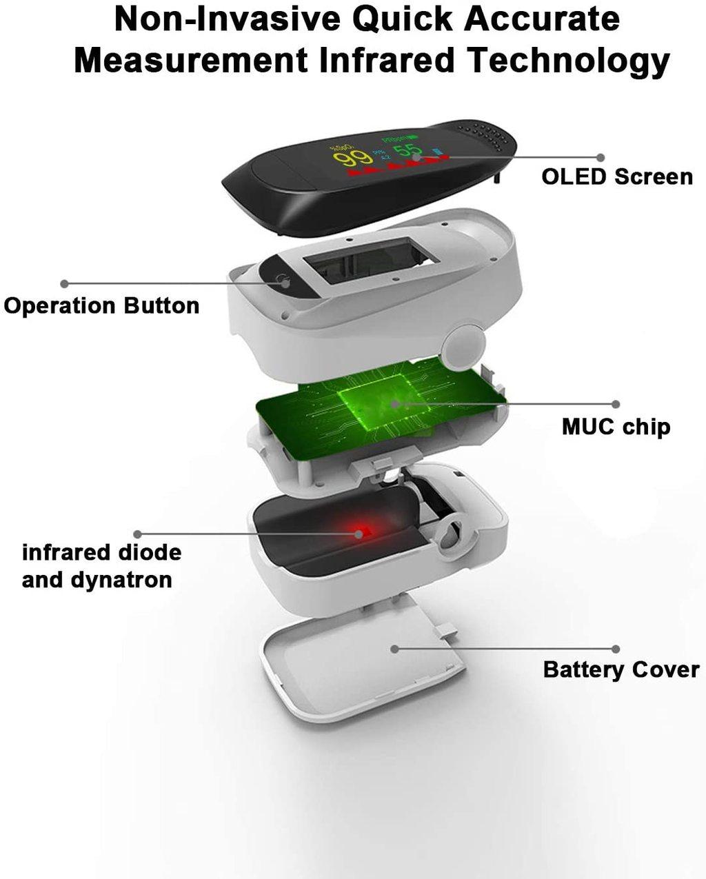 Fingertip Pulse Oximeter & Blood Oxygen Saturation Monitor Pulse Oximeters Ober Health 7