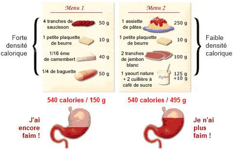 Equivalent calorique