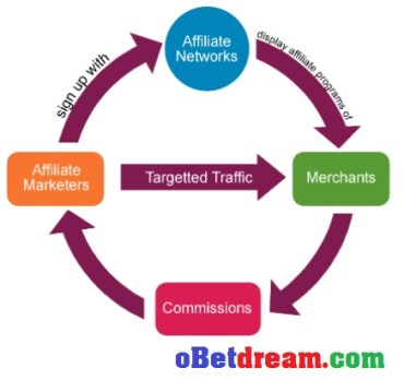 How affiliated marketing works