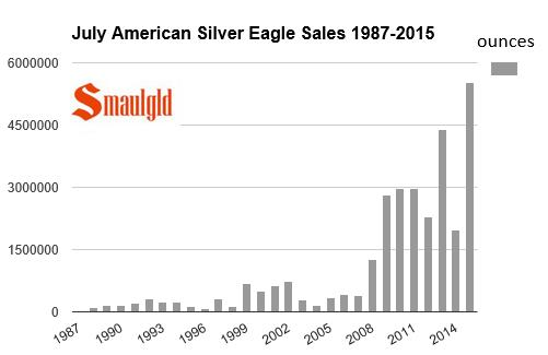Les ventes dAmerican Silver Eagle en juillet