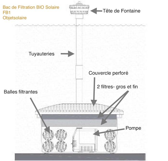 bac de filtration bio pour pompe fontaine solaire immergee fb1