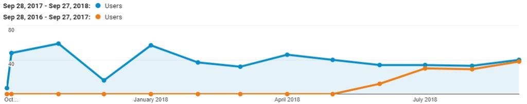 PlanIt Admin traffic sep 2018