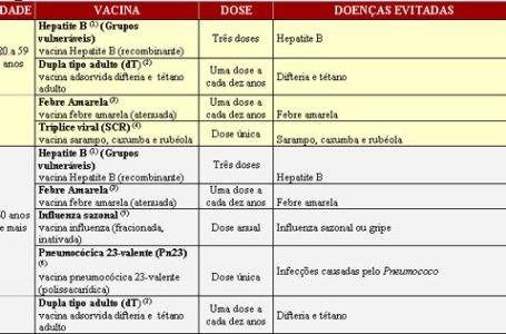 Calendário vacina adultos e idosos