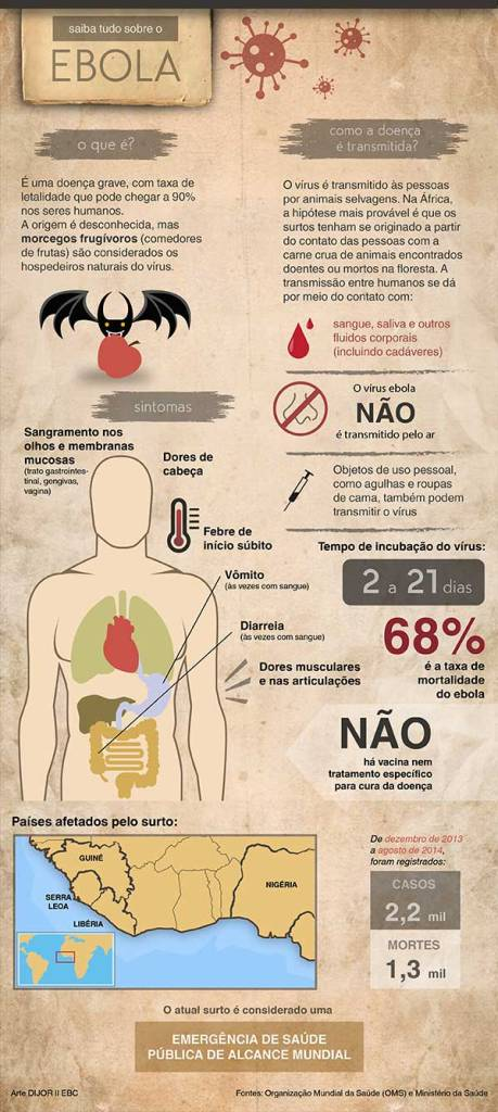 Vírus Ebola - Infografico