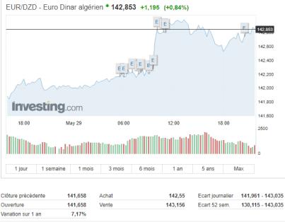 Nouvelle chute du dinar algérien face à l'euro sur le marché officiel - Foot 2020