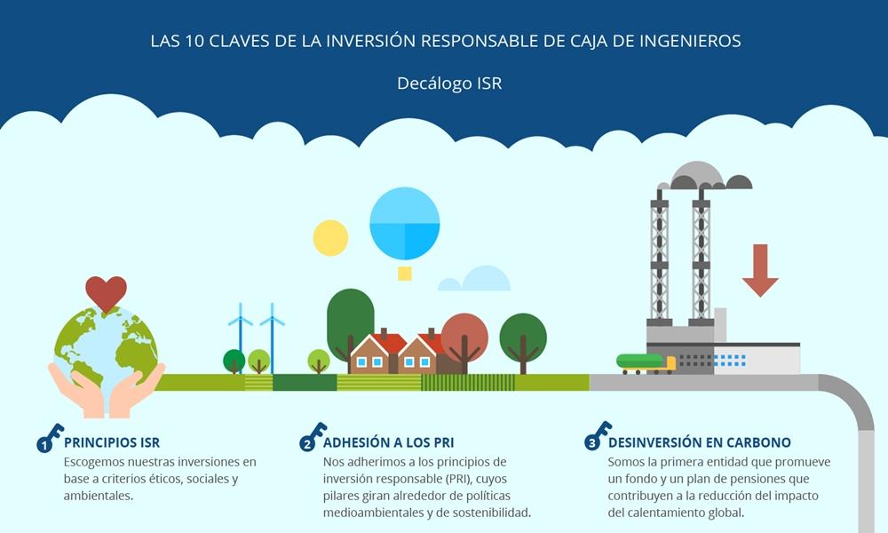 Caja de Ingenieros publica 10 claves para entender la Inversión Socialmente Responsable (ISR)