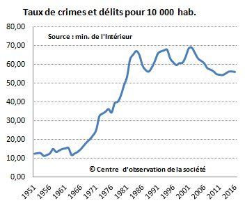"""Résultat de recherche d'images pour """"combien de délits et de crimes en France"""""""