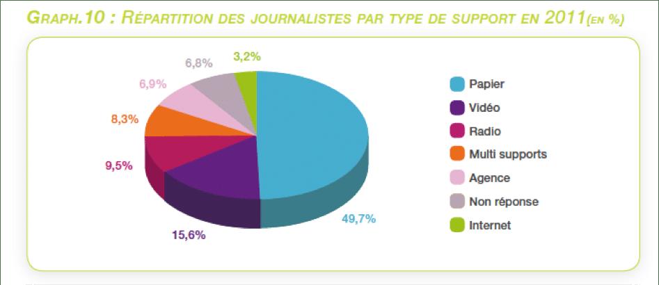 Le Journalisme Multimdia Se Dissoudrait Il Dans La Presse