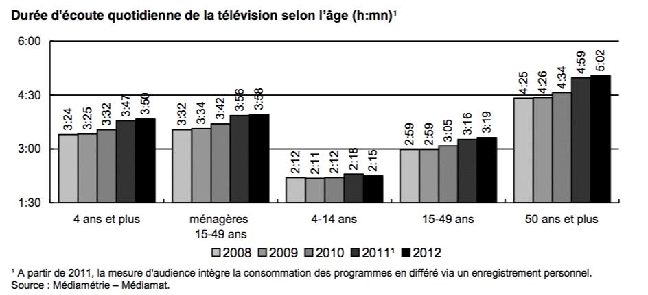 Durée d'écoute quotidienne de la télévision selon l'âge