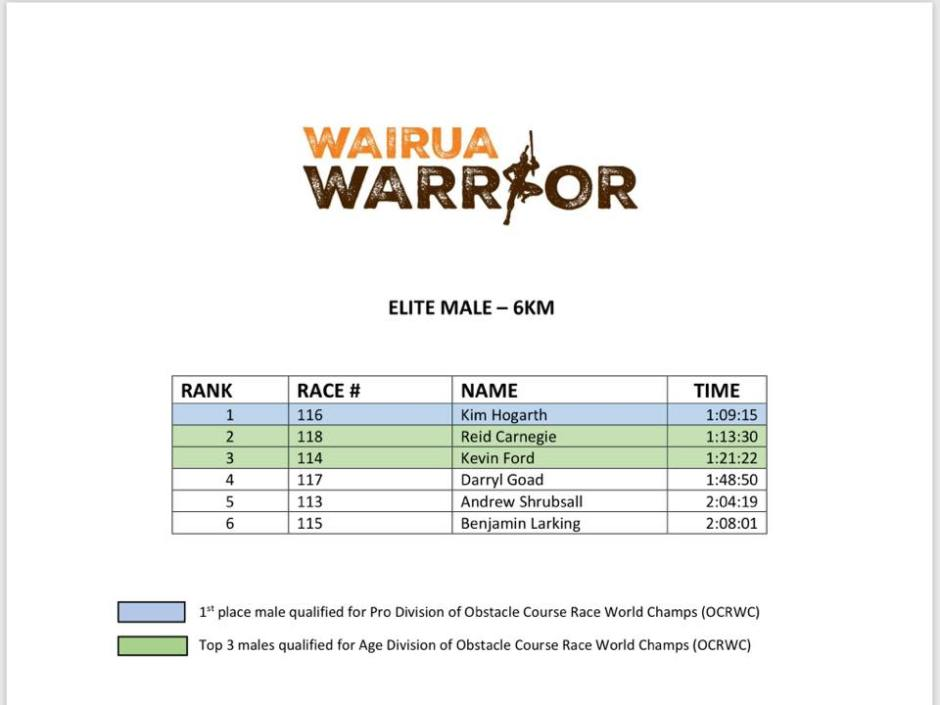 Wairua Warrior 2018 results 07