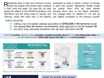 Outer Banks Market Report