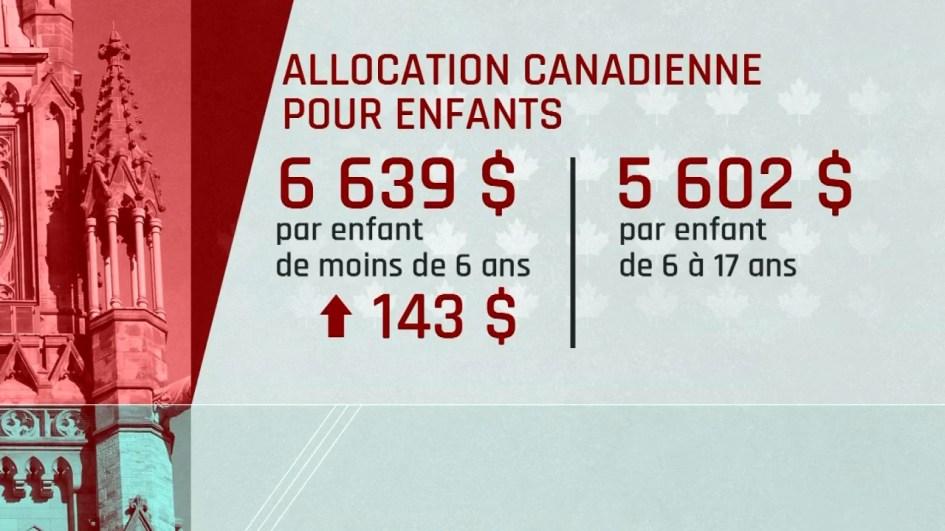 Image result for Allocation canadienne pour enfants