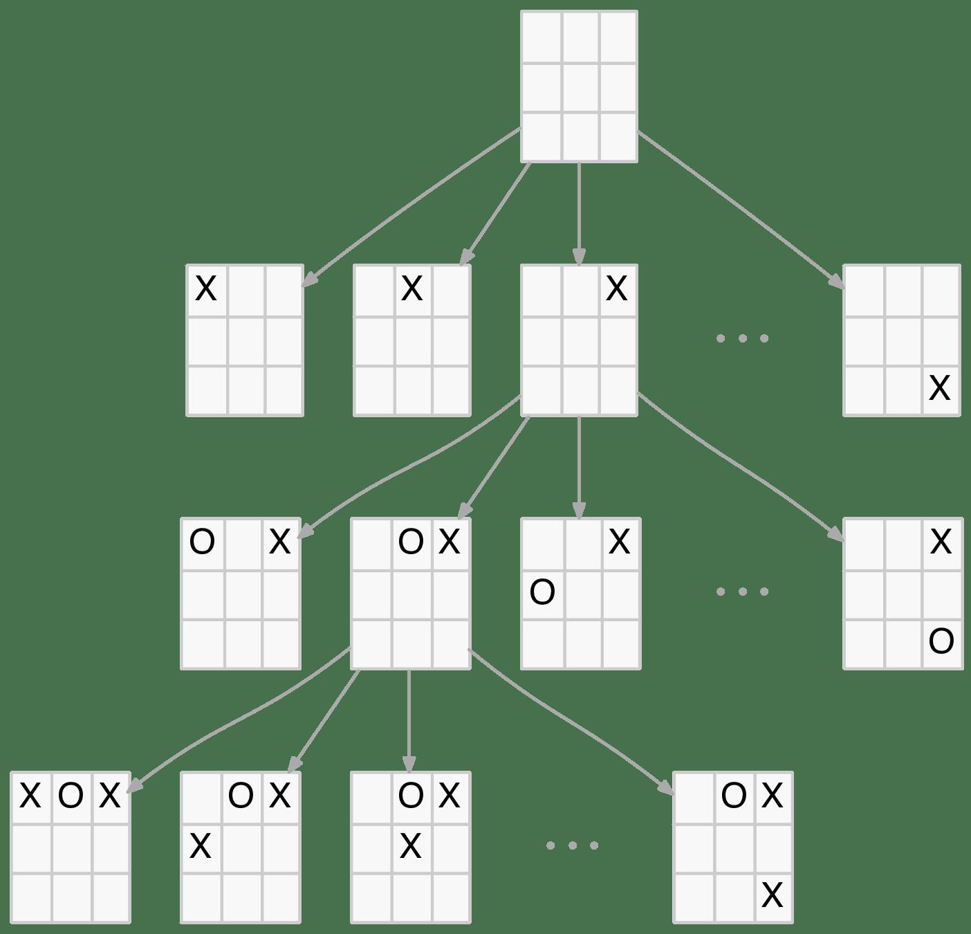 Tic Tac Toeysis Using Clojure Part 1