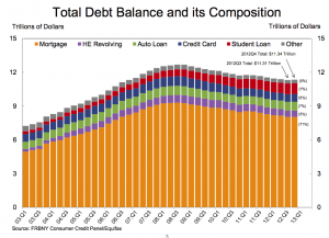total debt balance and comp
