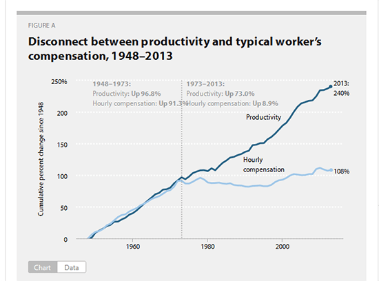 Productivity-Wages-a