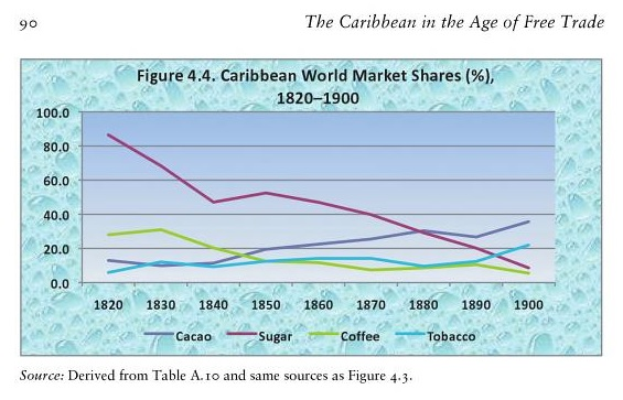 caribbean-world-market-shares