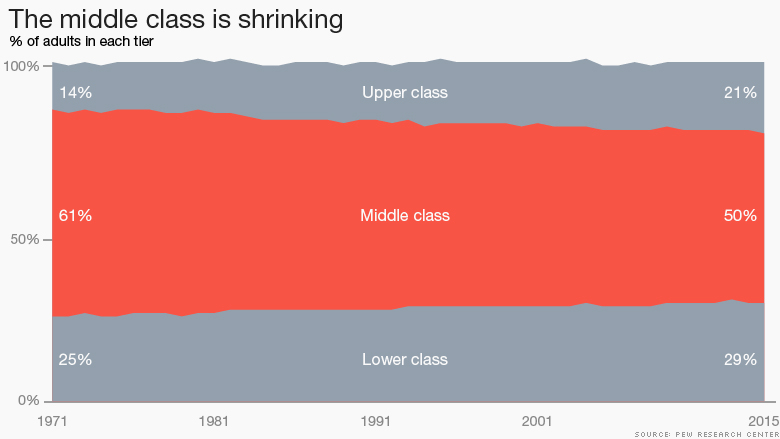 [Image: 151208173918-chart-middle-class-shrinking-780x439.jpg]