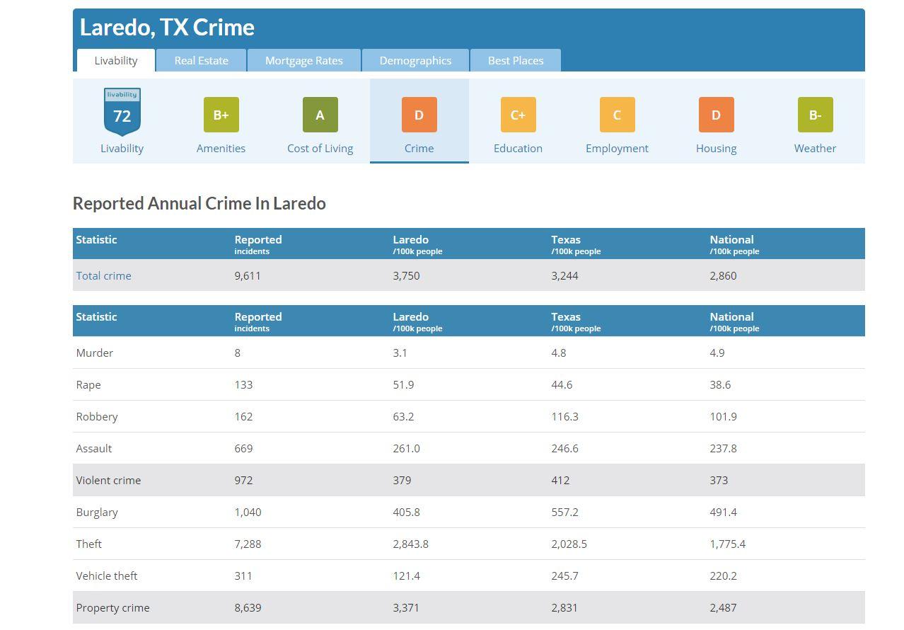 Laredo, TX-CRIME