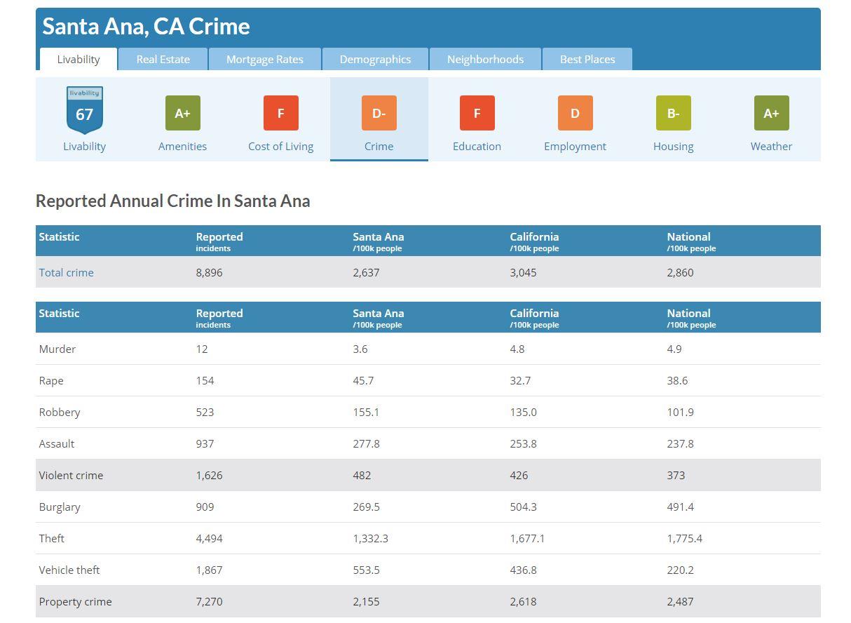 Santa Ana-CRIME